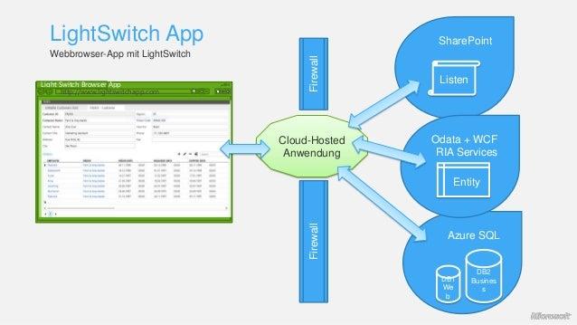 LightSwitch App Azure SQL DB1 We b DB2 Busines s Firewall SharePoint Listen Odata + WCF RIA Services Entity Webbrowser-App...