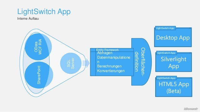 OData WCFRIASharePoint SQL Server Interne Aufbau LightSwitch App Oberflächen- definition Desktop App LIghtSwitch App Silve...