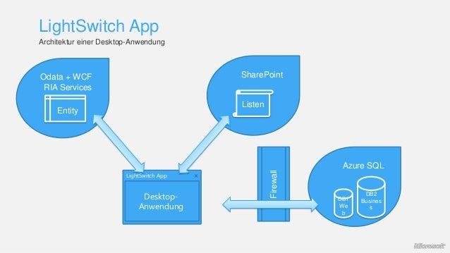 LightSwitch App Azure SQL DB1 We b DB2 Busines s Firewall LightSwitch App Desktop- Anwendung SharePoint Listen Odata + WCF...