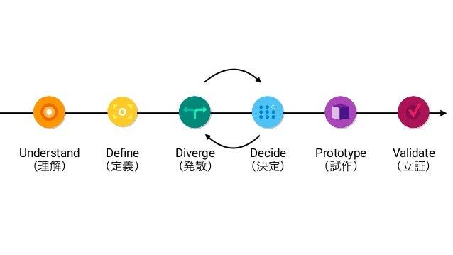 2. ターゲットユーザーを定義する 誰が使うのか どのように使うのか 何を求めて使うのかをきちんと定義を行う Define (定義)
