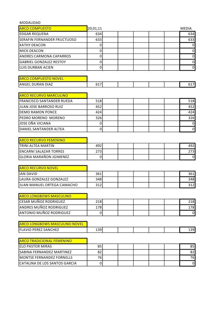 MODALIDADARCO COMPUESTO                  20,01,11   MEDIAEDGAR REQUENA                       634       634SERAFIN FERNANDE...
