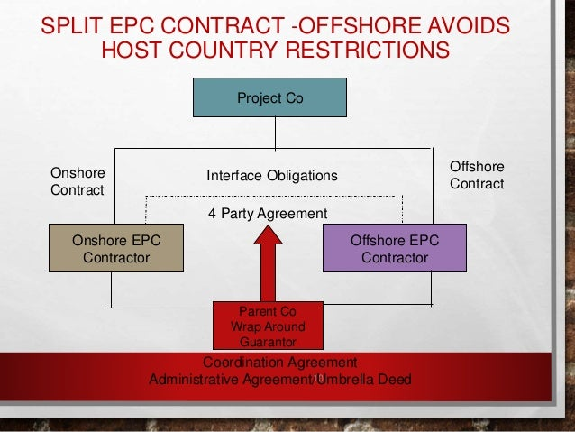 Limiting The Offshore Epc Contractors Risks And Liabilities
