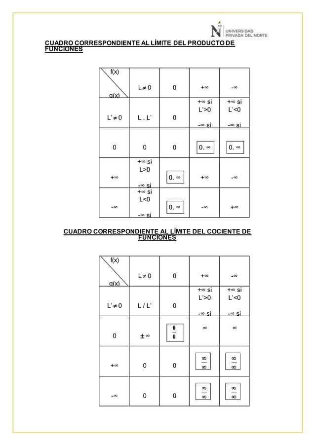 CUADRO CORRESPONDIENTE AL LÍMITE DEL PRODUCTO DE FUNCIONES f(x) g(x) L  0 0 +∞ -∞ L'  0 L . L' 0 +∞ si L'>0 -∞ si L'<0 +...