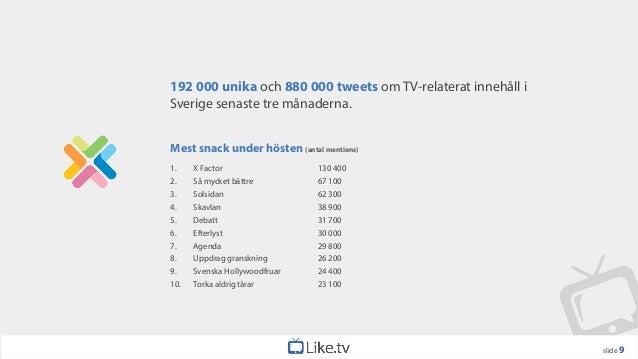 192 000 unika och 880 000 tweets om TV-relaterat innehåll iSverige senaste tre månaderna.Mest snack under hösten (antal me...