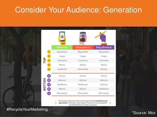 Consider Your Audience: Generation *Source: Moz #RecycleYourMarketing