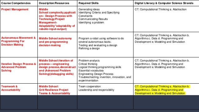 A Rubric For District Robotics Success: A Buyer's Guide & Hands On Ex…