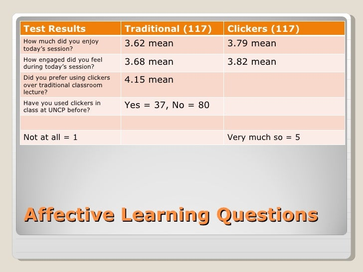 Test Results                    Traditional (117)   Clickers (117)How much did you enjoytoday's session?                  ...