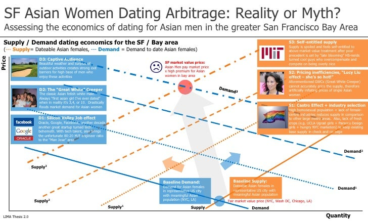 famous online dating in us