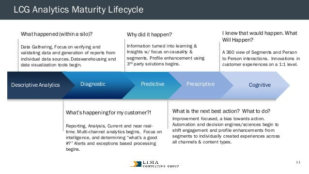 © 2013 Adobe Systems Incorporated. All Rights Reserved. Adobe Confidential. LCG Analytics Maturity Lifecycle I knew that w...