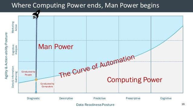 © 2013 AdobeSystems Incorporated. All Rights Reserved. AdobeConfidential. Computing Power Man Power Where Computing Power ...
