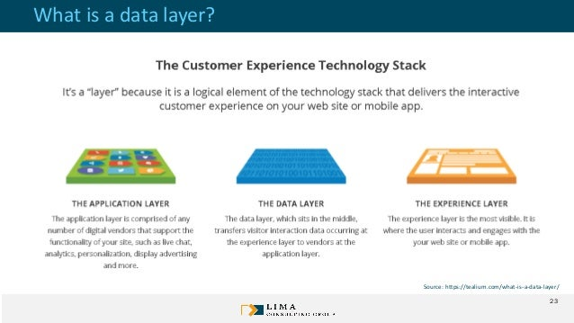 What is a data layer? Source: https://tealium.com/what-is-a-data-layer/ 23