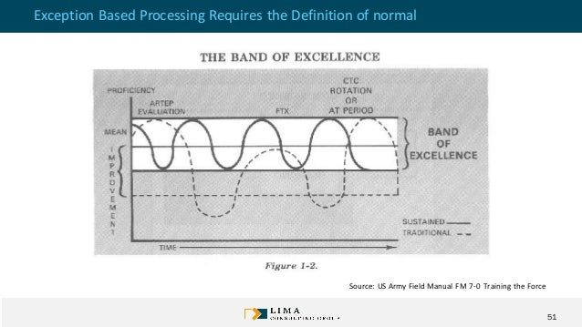 """Exception Based Processing Improves Results • What is normal? • Knowing when actions must be triggered means we have the """"..."""