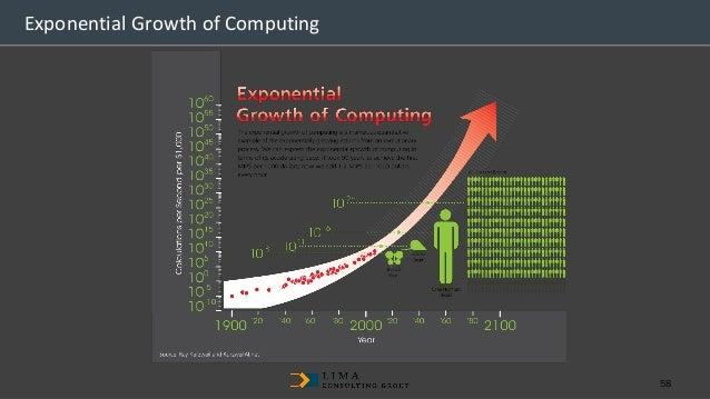 Data&Information Gathering Web Content Management Capability Begins LCG Digital Transformation Maturity Model Roadmap MarT...