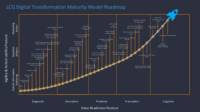© 2013 AdobeSystems Incorporated. All Rights Reserved. AdobeConfidential. Agility&Action-abilityPosture Data&Information G...