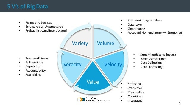 © 2013 Adobe Systems Incorporated. All Rights Reserved. Adobe Confidential. 5 V's of Big Data Volume Velocity Value Veraci...