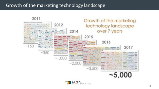 © 2013 Adobe Systems Incorporated. All Rights Reserved. Adobe Confidential. Growth of the marketing technology landscape 8