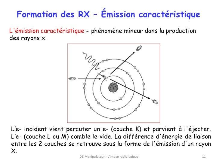 Formation des RX – Émission caractéristiqueLémission caractéristique = phénomène mineur dans la productiondes rayons x.L'e...
