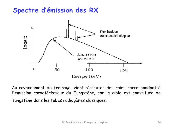 Spectre d'émission des RXAu rayonnement de freinage, vient sajouter des raies correspondant àlémission caractéristique du ...