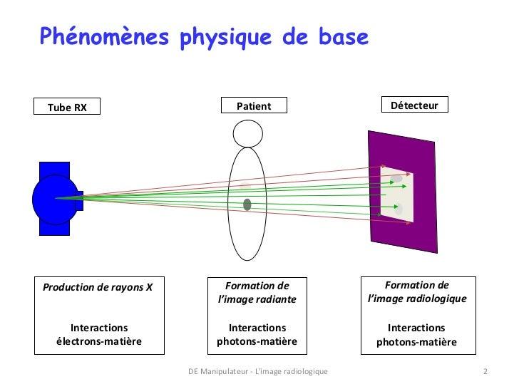 Phénomènes physique de baseTube RX                               Patient                         DétecteurProduction de ra...