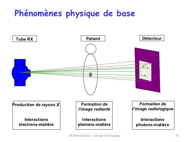 Phénomènes physique de base Tube RX                             Patient                          DétecteurProduction de ra...