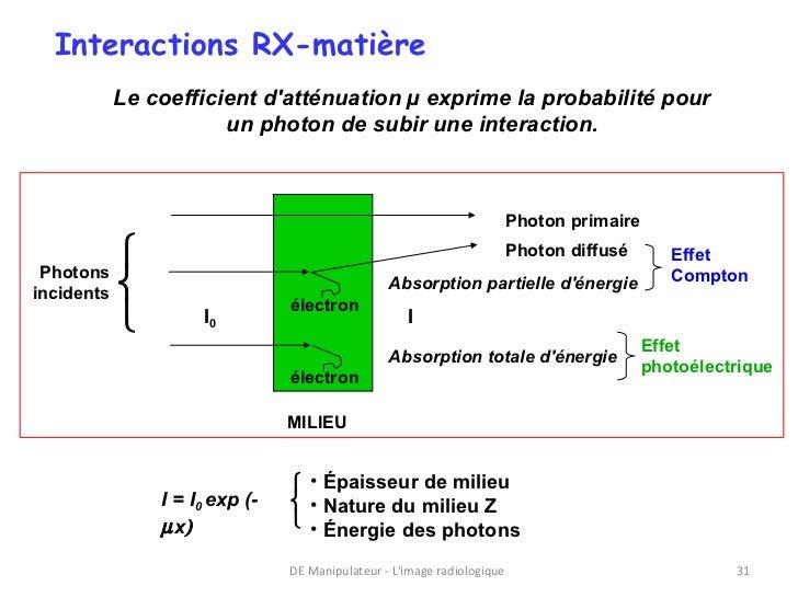 Interactions RX-matière        Le coefficient datténuation µ exprime la probabilité pour                   un photon de su...