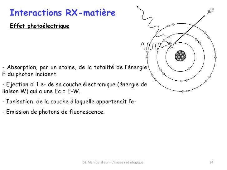 Interactions RX-matière  Effet photoélectrique- Absorption, par un atome, de la totalité de l'énergieE du photon incident....