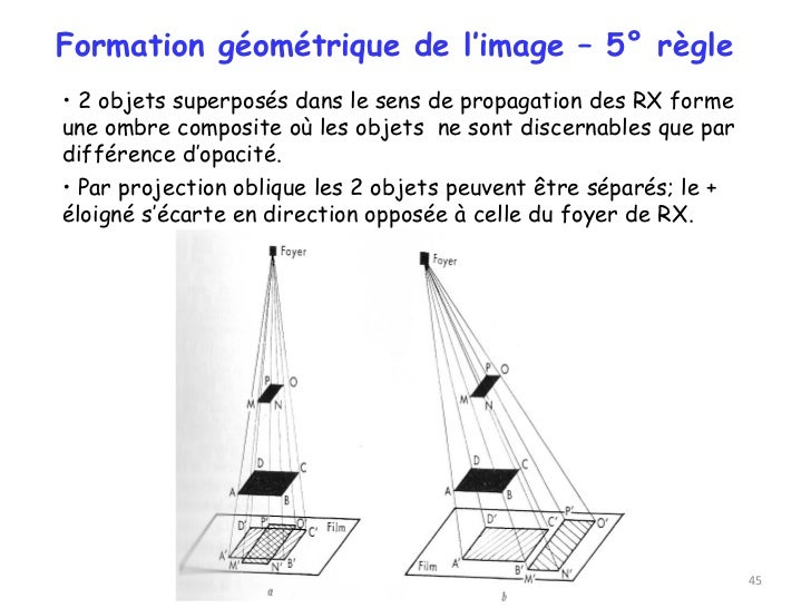 Formation géométrique de l'image – 5° règle• 2 objets superposés dans le sens de propagation des RX formeune ombre composi...