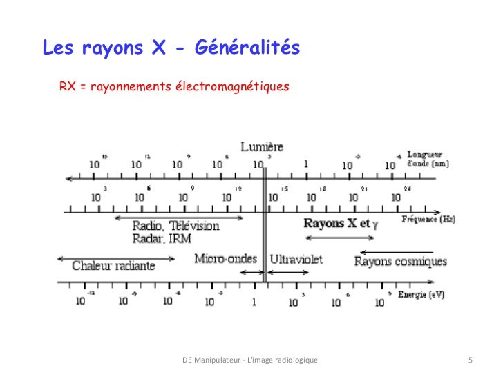 Les rayons X - Généralités RX = rayonnements électromagnétiques                    DE Manipulateur - Limage radiologique   5