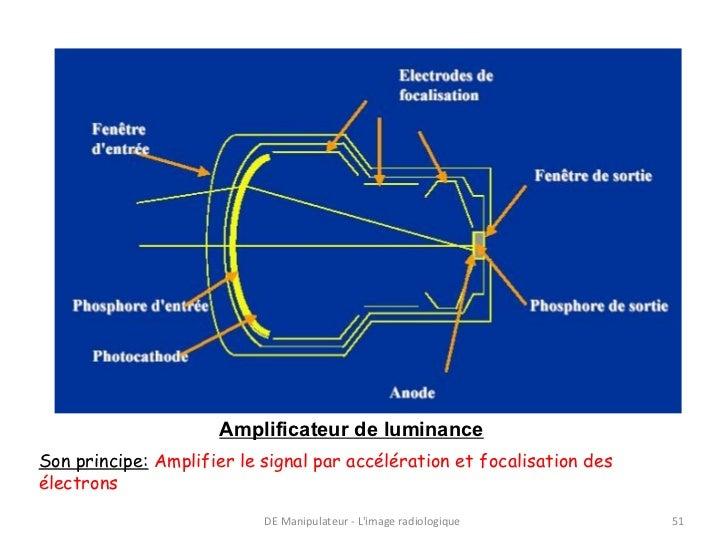 Amplificateur de luminanceSon principe: Amplifier le signal par accélération et focalisation desélectrons                 ...