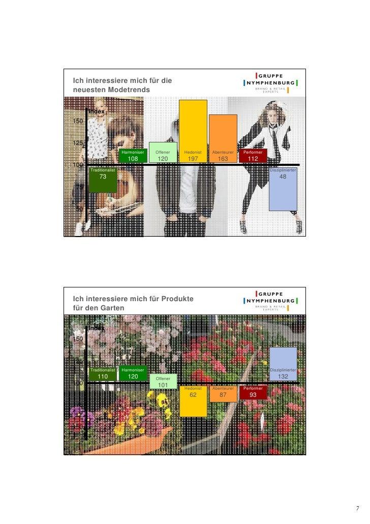 Ich interessiere mich für die neuesten Modetrends        Index 150   125                        Harmoniser   Offener   Hed...