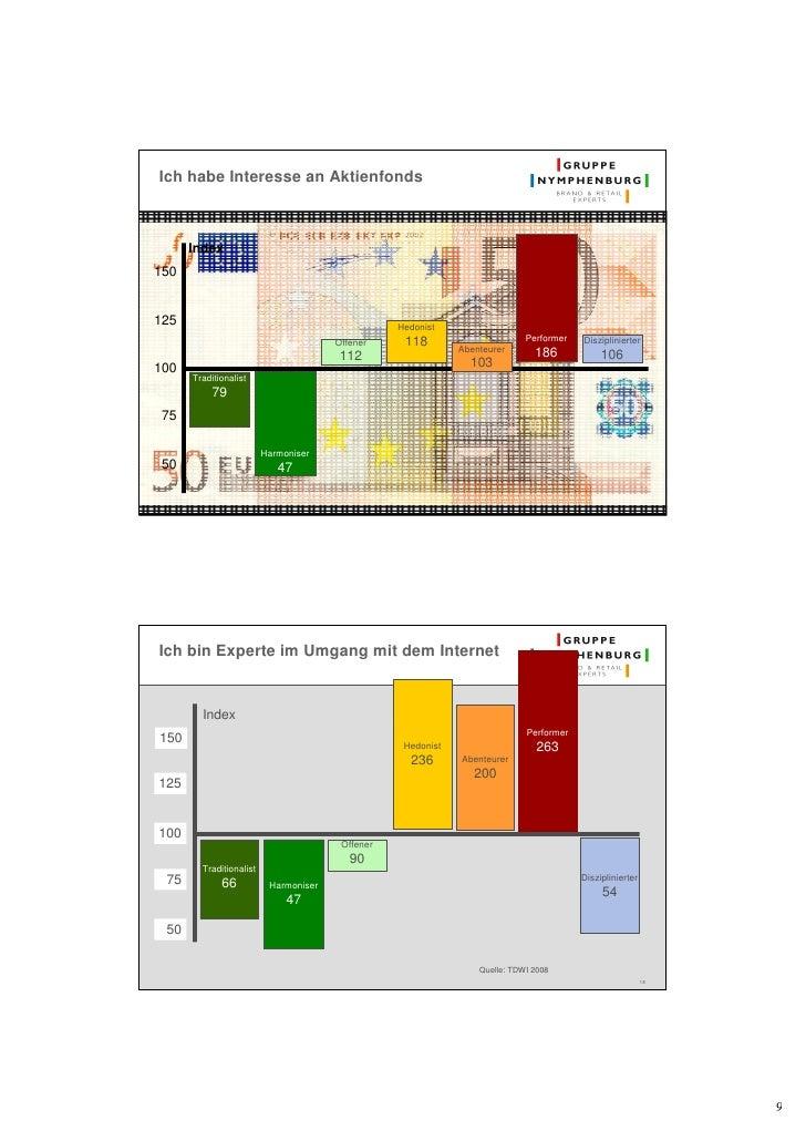 Ich habe Interesse an Aktienfonds          Index 150   125                                               Hedonist         ...