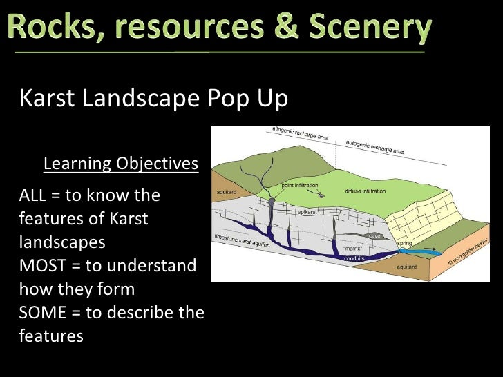 Rocks, resources & Scenery<br />Karst Landscape Pop Up<br />Learning Objectives<br />ALL = to know the features of Karst l...