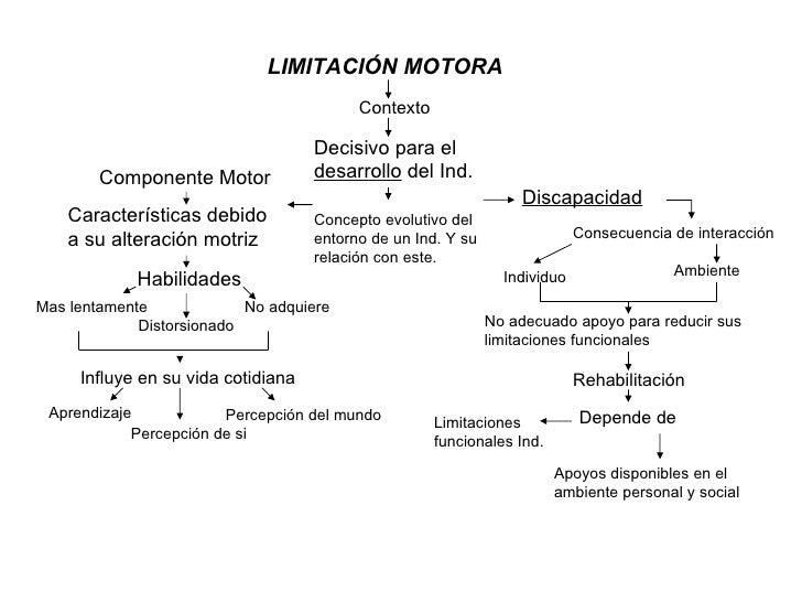 LIMITACIÓN MOTORA Contexto Decisivo para el  desarrollo  del Ind. Percepción del mundo Concepto evolutivo del entorno de u...