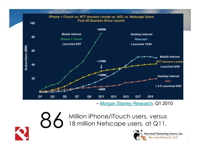 Mobile Shift 86 Million iPhone/iTouch users, versus 18 million Netscape users, at Q11. – Morgan Stanley Research, Q1 2010