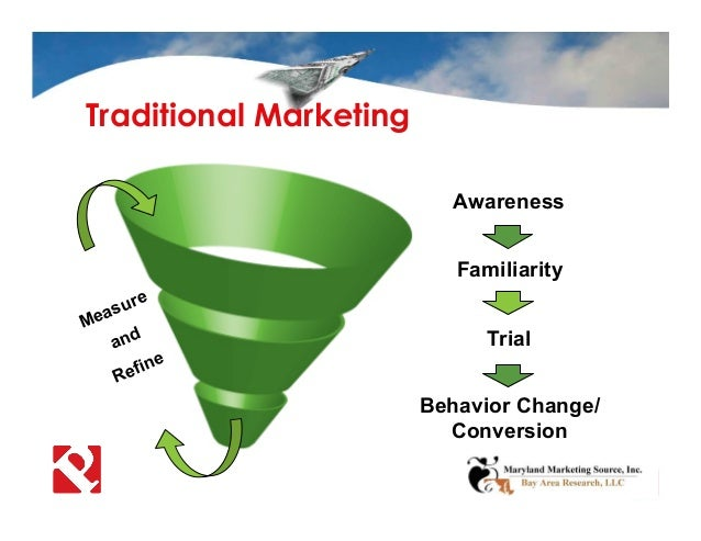 Traditional Marketing Familiarity Trial Measure and Refine Awareness Behavior Change/ Conversion
