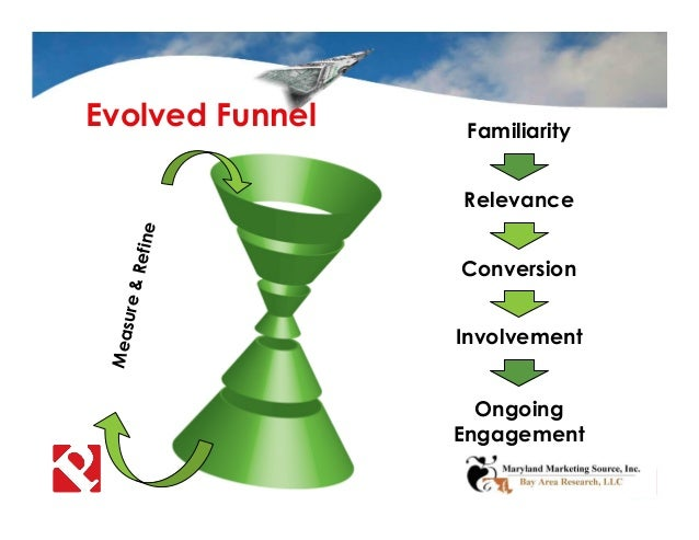 Evolved Funnel Familiarity Relevance Conversion Involvement Ongoing Engagement Measure&Refine