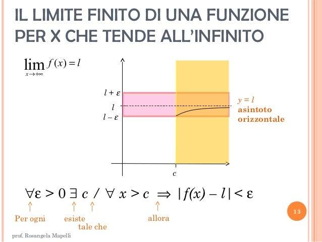 Limite Finito Per X Che Tende A Un Valore Finito.Limiti