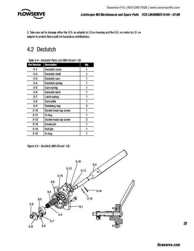 Limitorque MX Electronic Actuator User Instructions