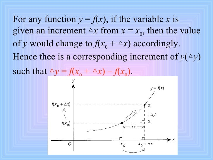 Limits And Derivative