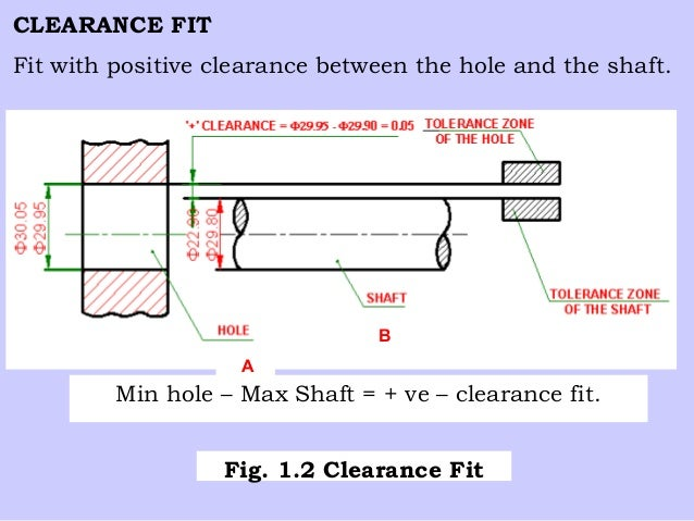 Clearance fit tolerance