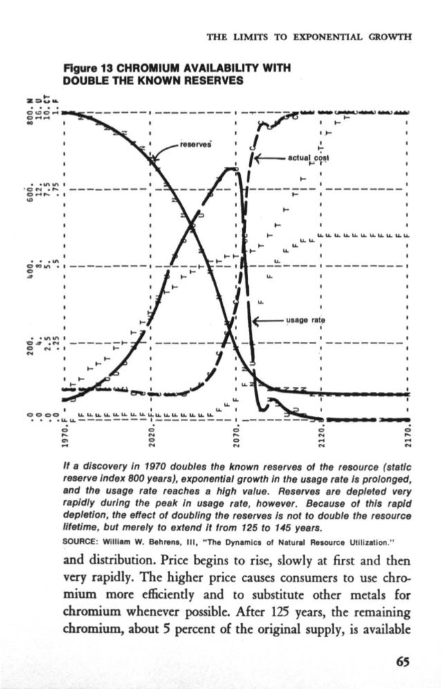 Limits To Growth 1972 Pdf