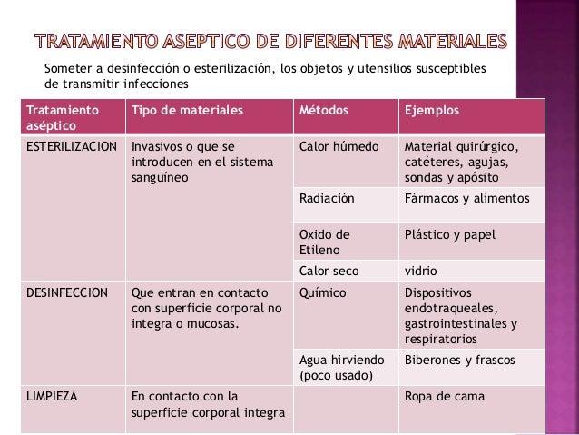 Limpieza desinfeccion y esterilizacion for Limpieza y desinfeccion de alimentos