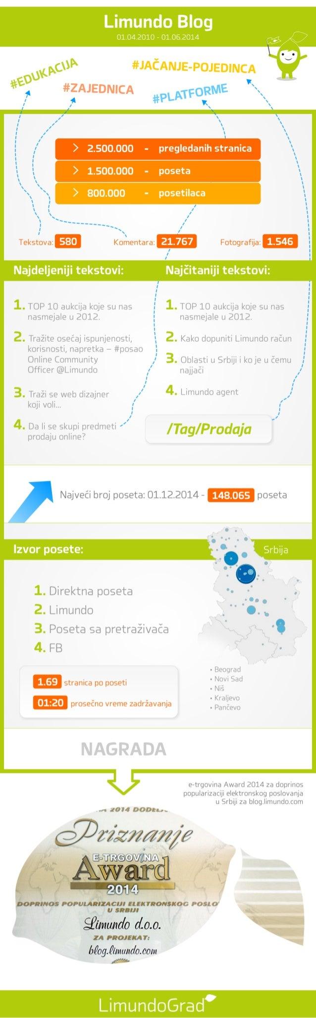 Limundo Blog 01.04.2010 - 01.06.2014 Izvor posete: Srbija Limundo Kupindo struktura kupovne prema polu struktura kupovne p...