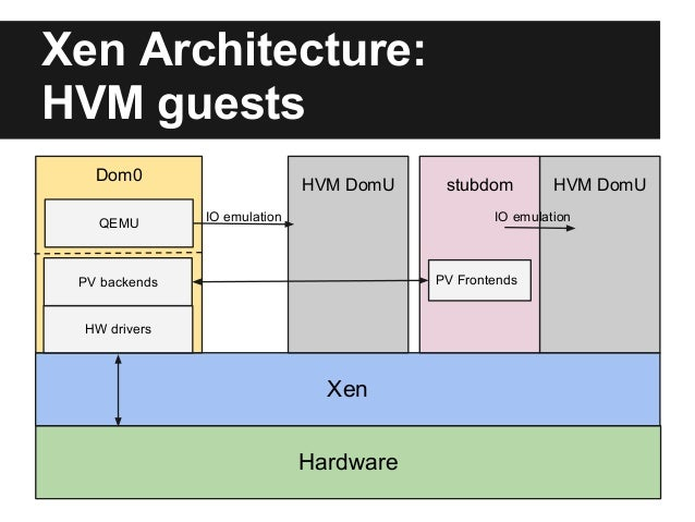 Linaro Connect Introduction To Xen On Arm