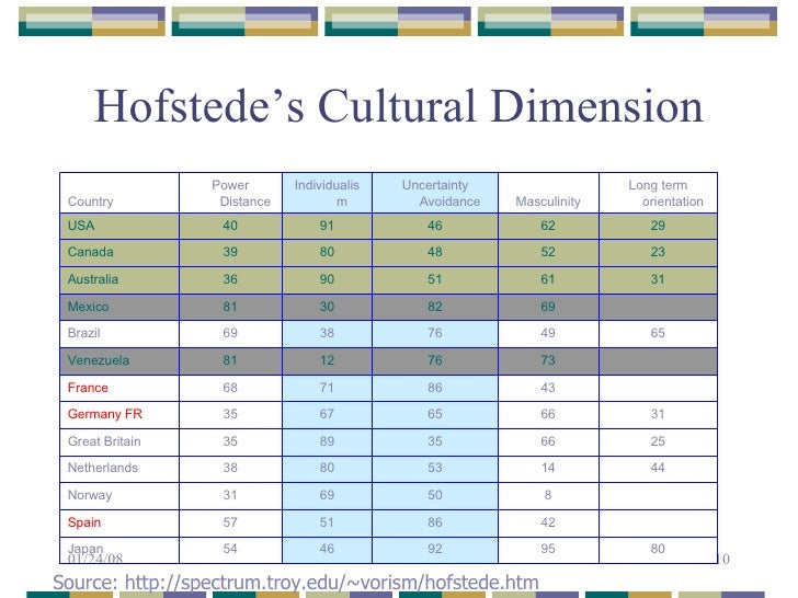trompenaars cultural dimensions brazil Fons trompenaars cultural dimensions  in thefield of cross-cultural communication•trompenaars experienced cultural differences  brazil, american.