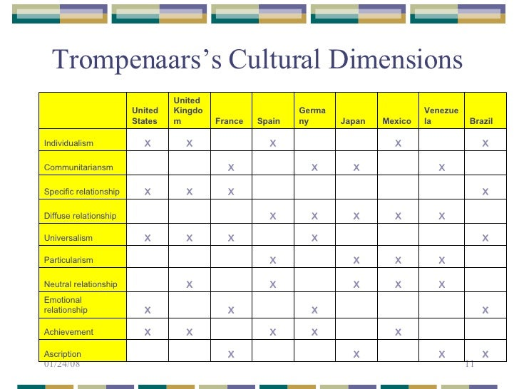 Trompenaars' model of national culture differences