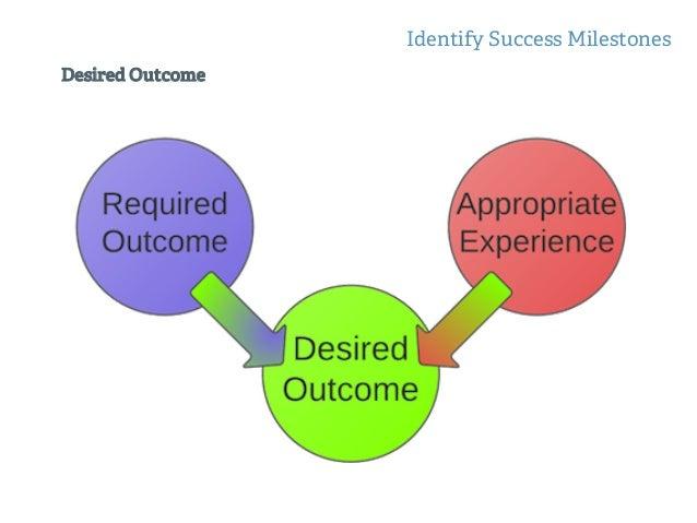 Success Milestones on the way to Desired Outcome Identify Success Milestones