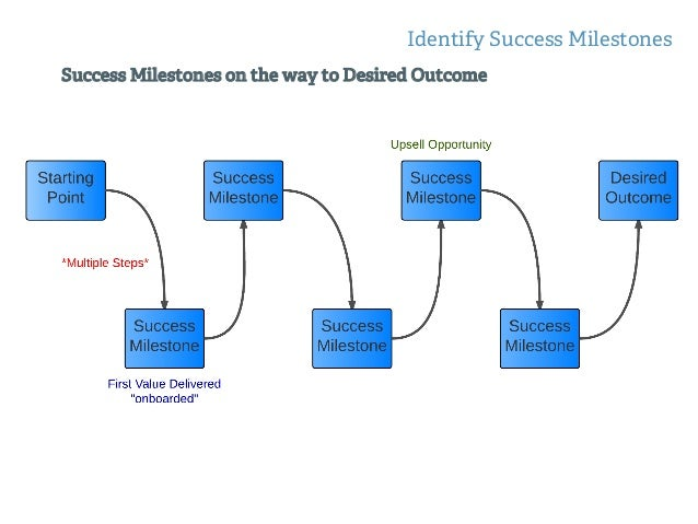 Activation, Onboarding, Oh My! Identify Success Milestones •  First Value Delivered = Activation •  Time to First Value (T...