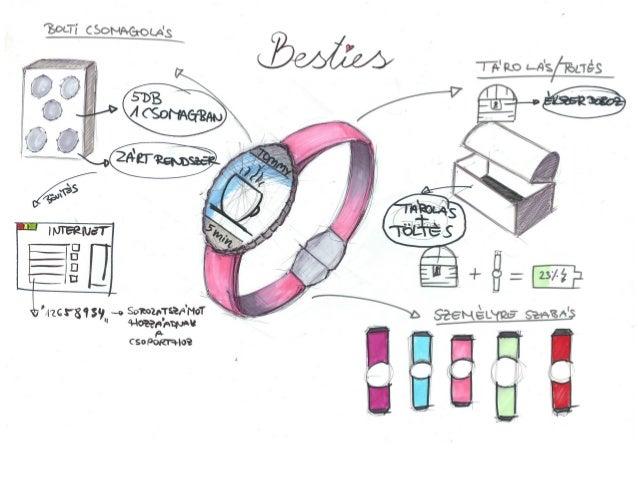 MOME Persona Design Project Presentation - Object for Linda