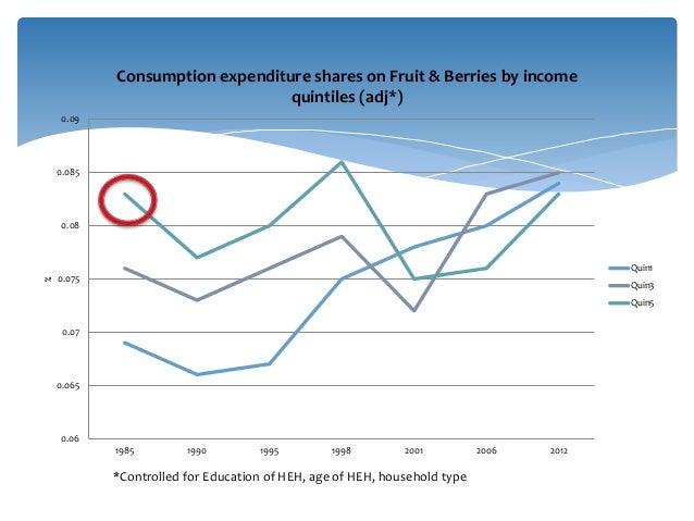 0.06 0.065 0.07 0.075 0.08 0.085 0.09 1985 1990 1995 1998 2001 2006 2012 % Consumption expenditure shares on Fruit & Berri...